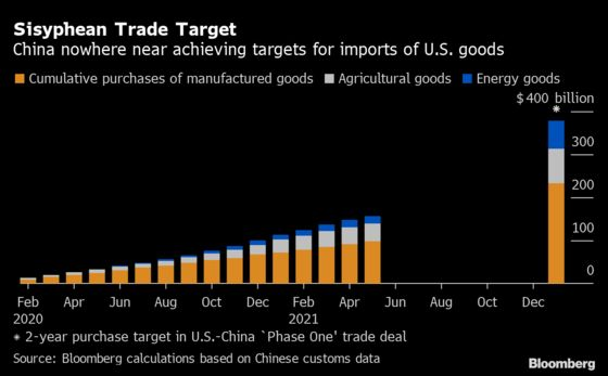 China's Progress on U.S. Trade Deal Slowed Again in May
