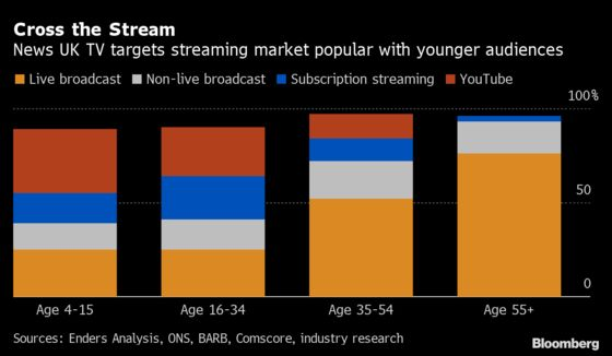 Murdoch Wants to Shake Up U.K. News With 'Aggressive' TV Service