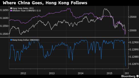 Where China Goes, Hong Kong Follows