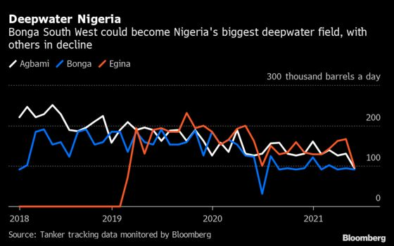 Nigeria in Accord With Oil Majors That May Unlock New Investment