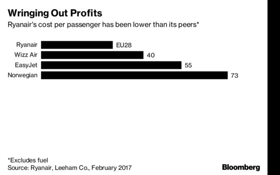Ryanair's First Strike Is Getting Worse as Costs Keep Climbing