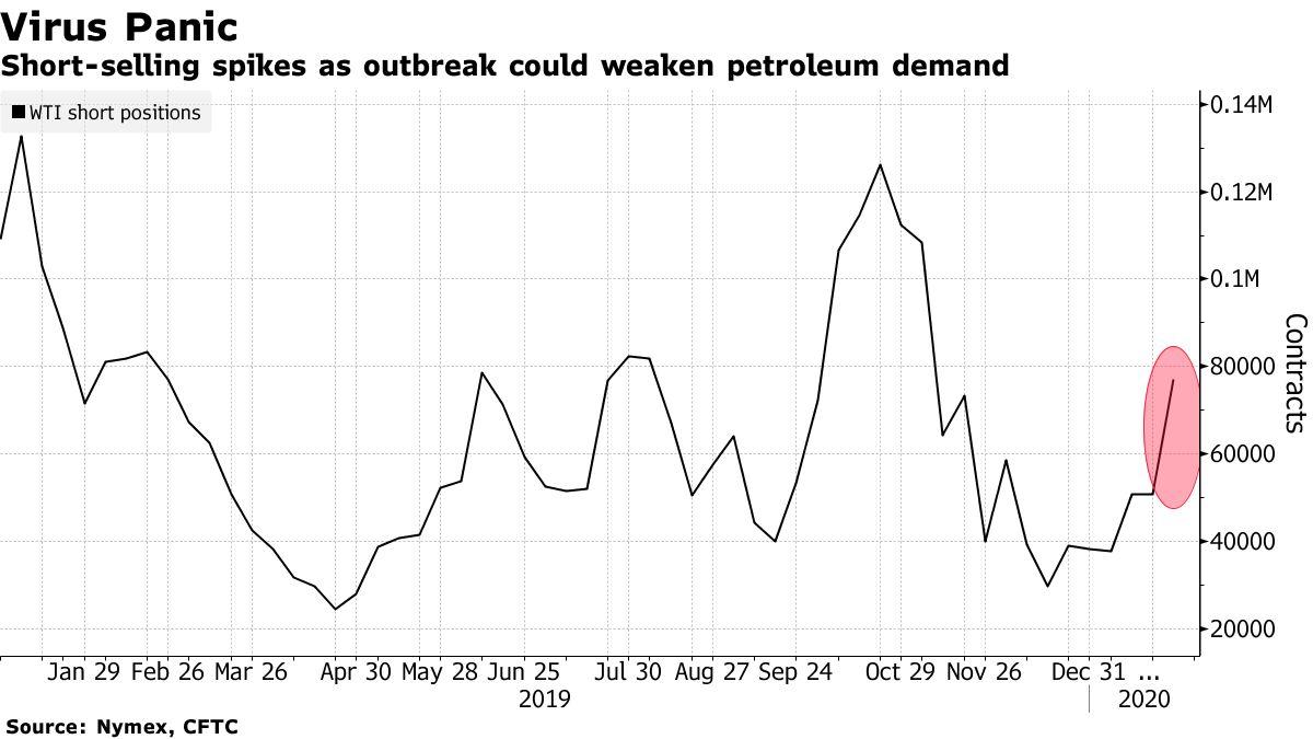 Skoki krótkiej sprzedaży jako wybuch mogą osłabić popyt na ropę naftową