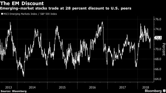 Bullish Signs in These Seven Charts Boost Emerging Markets