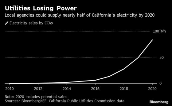 A Radical, Enron-Era Measure Revived as Fires Burn Power Giants