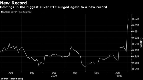 How Reddit Traders Are Using an ETF to Bet on Silver