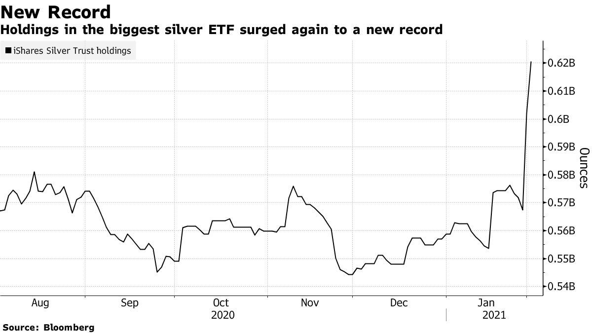 Holdings in the biggest silver ETF surged again to a new record