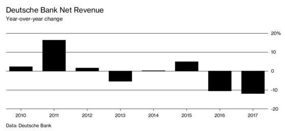 A New CEO Plans Big Cuts to Mend Deutsche Bank