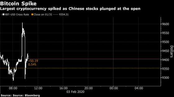 Bitcoin Spikes to October Highs as China Stocks Plunge on Reopen