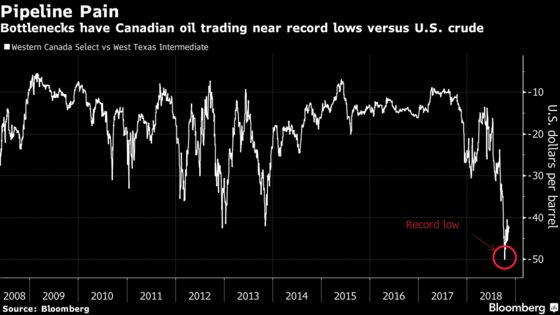 Canadian Oil Pain Sparks Call for Government-Mandated Output Cuts