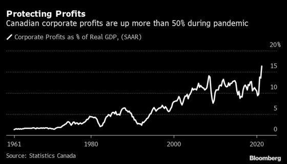 Trudeau Aid Plan Becomes Key Lifeline for Canadian Economy