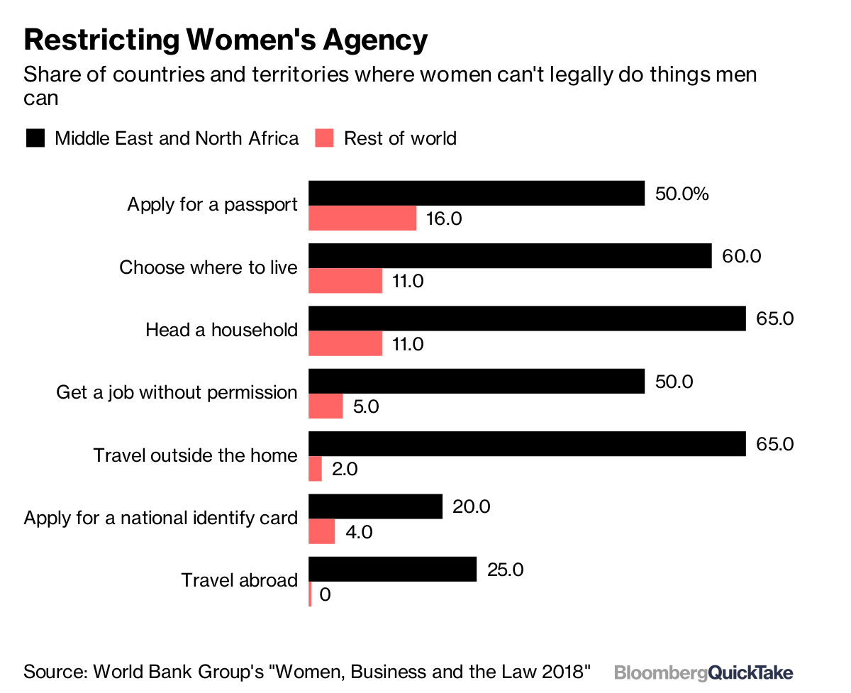 On Women's Rights, Uneven Progress in the Middle East