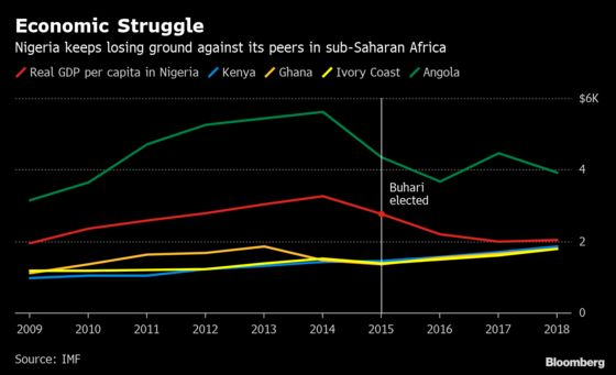 Buhari Win Will Probably Limit Growth Rebound in Nigeria