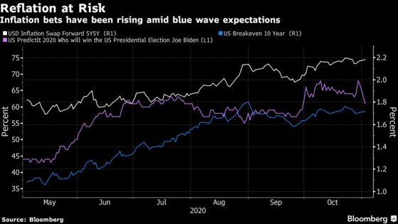 Reflation Is First Casualty as Big Fiscal Stimulus Bet Unravels