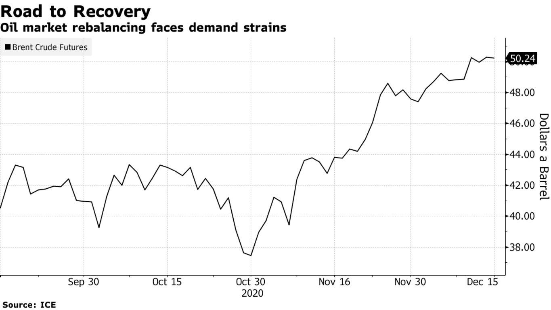 Oil market rebalancing faces demand strains