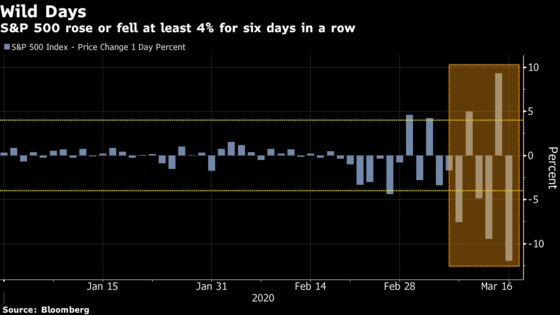 U.S. Stocks Plunge 12% in Biggest Rout Since 1987: Markets Wrap