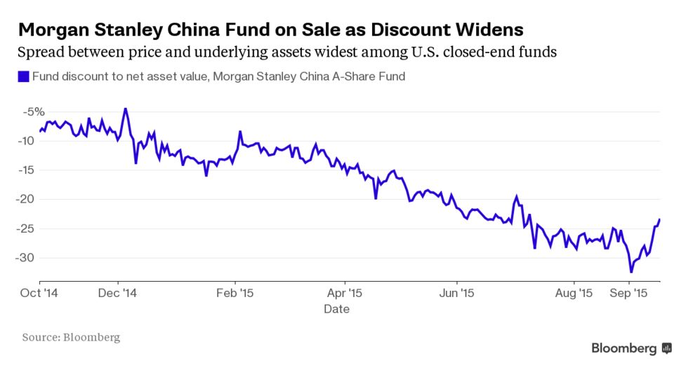 Morgan Stanley's Pioneer of China Investing Falls on Hard