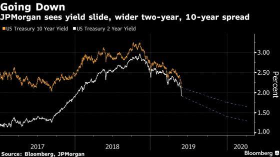 JPMorgan Slashes U.S. Yield Forecasts on Trade-War Shock
