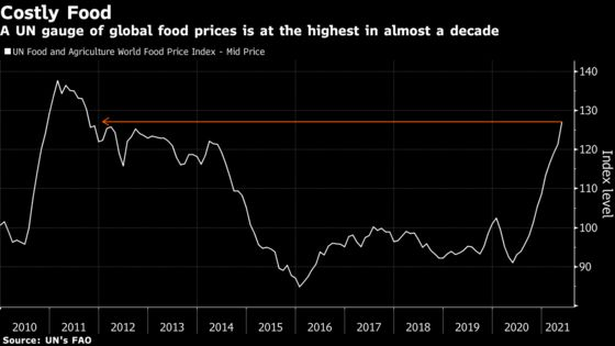 Global Food Prices May Ease Next Year After Recent Surge