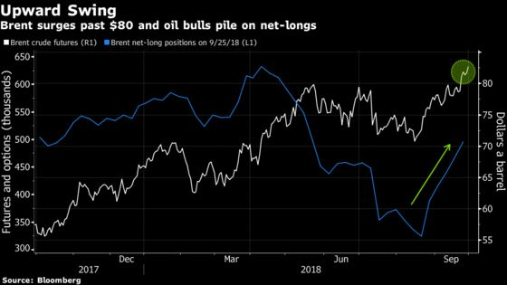 Oil Bullishness Is at a 4-Month High