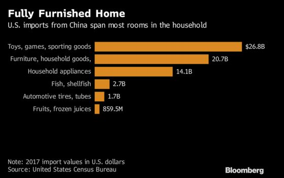 From Bedroom to Garage, Trade War Is Invading the American Home