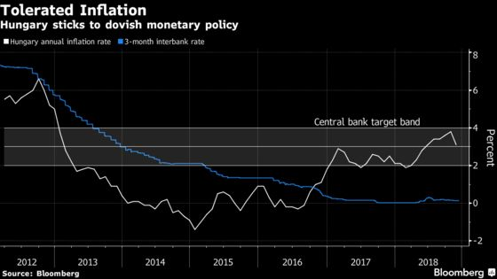 Inflation Puzzle Sows Dilemma for Europe's Last Stimulus Holdout