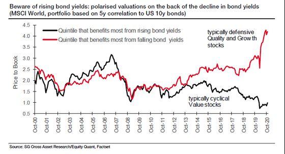 SocGen Quants Issue Warning on Stocks Tied to Bond Bull Run