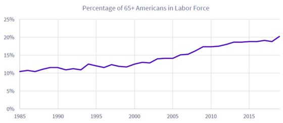 America's Elderly Are Twice as Likely to Work Now Than in 1985