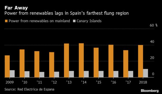 Floating Wind Power Gets a Step Up in Spain's Canary Islands