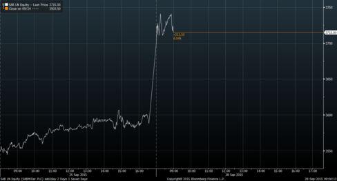 SABMiller 2-day price graph