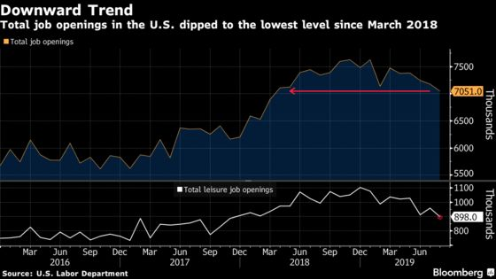 Job Openings in U.S. Decline to Lowest Since March 2018