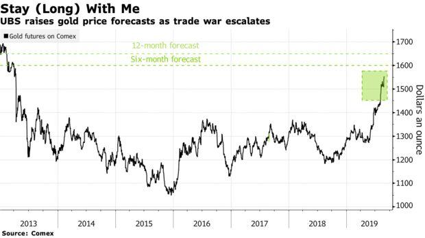 UBS raises gold price forecasts as trade war escalates