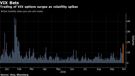 Traders Rekindle Taste for Volatility Trading in Latest VIX Jump