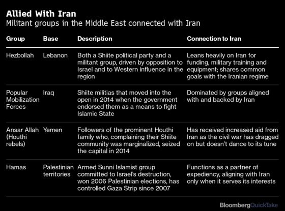 How Iran Has Brought Israel and Arab States Together