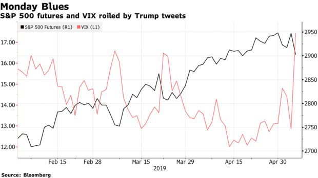 S&P 500 futures and VIX roiled by Trump tweets