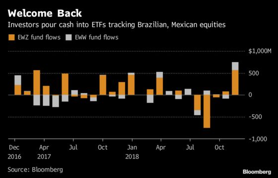 ETF Investors Pour Cash Into Politically Battered Mexico