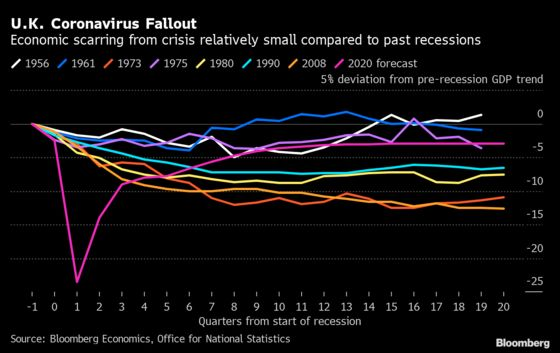 U.K. Economic Scarring From Virus Relatively Small in Historic Comparison