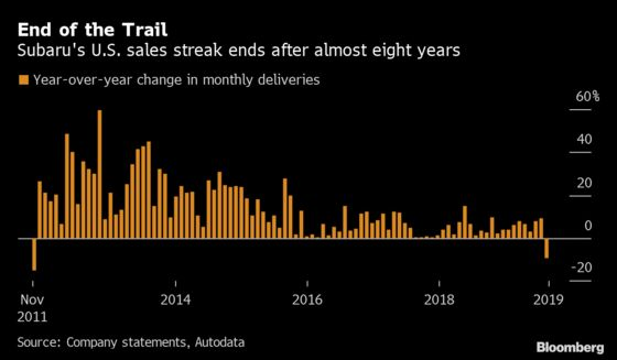Grim Start to U.S. Auto Sales Stirs Alarm That Collapse Is Here