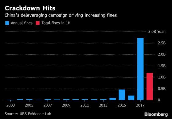 Bank Fines Surge in China as Watchdog Battles Rising Bad Loans