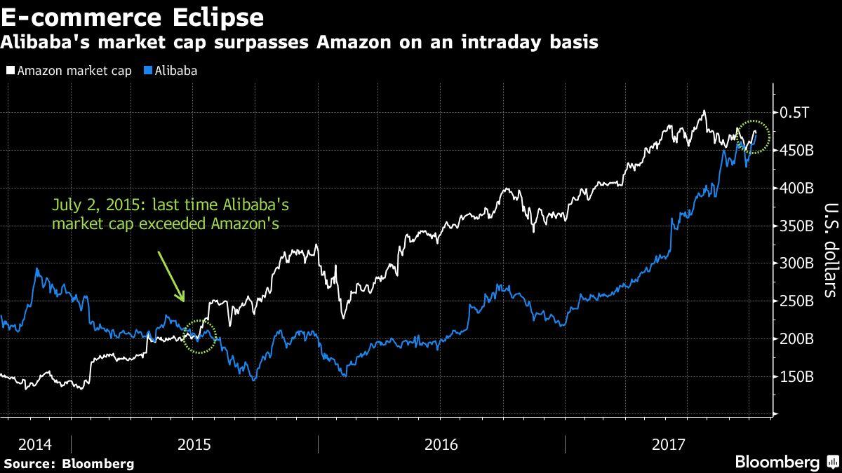 Alibaba Tops Amazon to Become the Biggest E-Commerce Company