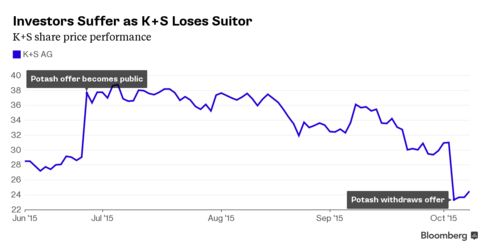 Chart showing how K+S shares have suffered since takeover offer from Potash Corp.