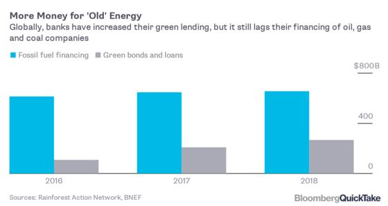 Why Banks' Green Plans Include Lots of Oil and Gas
