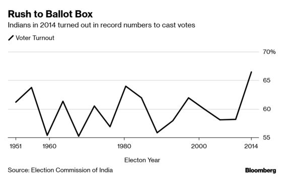 Biggest Phase of Voting Begins in India's Election