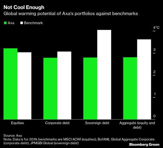 'Portfolio Warming' Is the New Climate Anxiety for Fund Managers