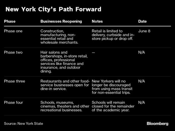 NYC's Lockdown Is Officially Over, Sort Of. Here's What You Need to Know.