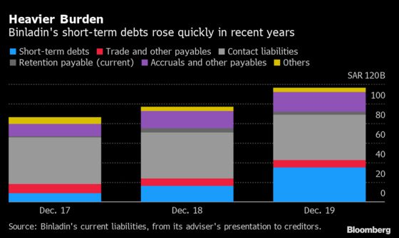 Binladin's Debt Restructuring Is About to Get More Scrutiny