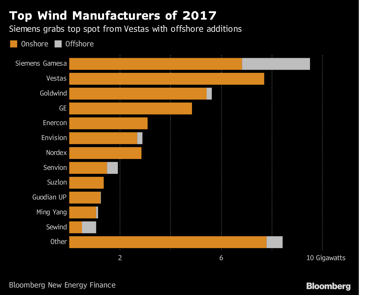 These Four Power Giants Rule the World's Growing Wind Market