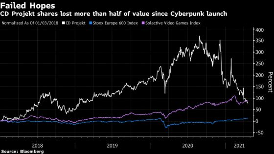 How Cyberpunk Took CD Projekt From Hot Stock to Europe's Worst