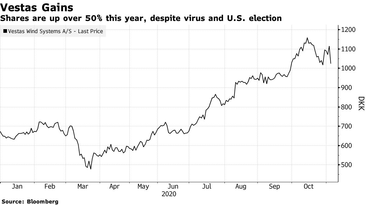 Shares are up over 50% this year, despite virus and U.S. election