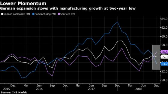 German Expansion Slows With Manufacturing Growth at Two-Year Low