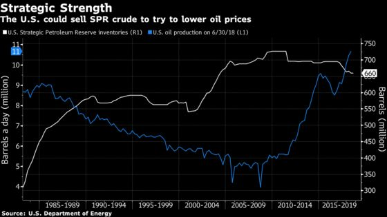 Trump Has a Weapon to Lower Oil Prices and It's Not His Twitter